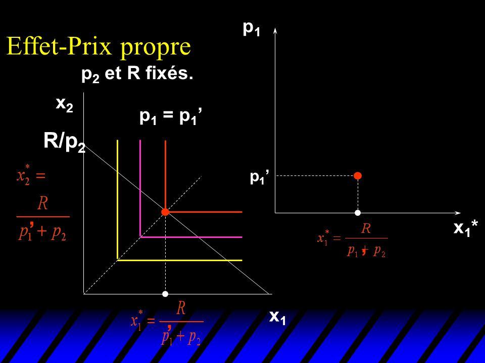 Effet-Prix propre p1 p2 et R fixés. x2 p1 = p1' R/p2 p1' ' x1* ' x1 '