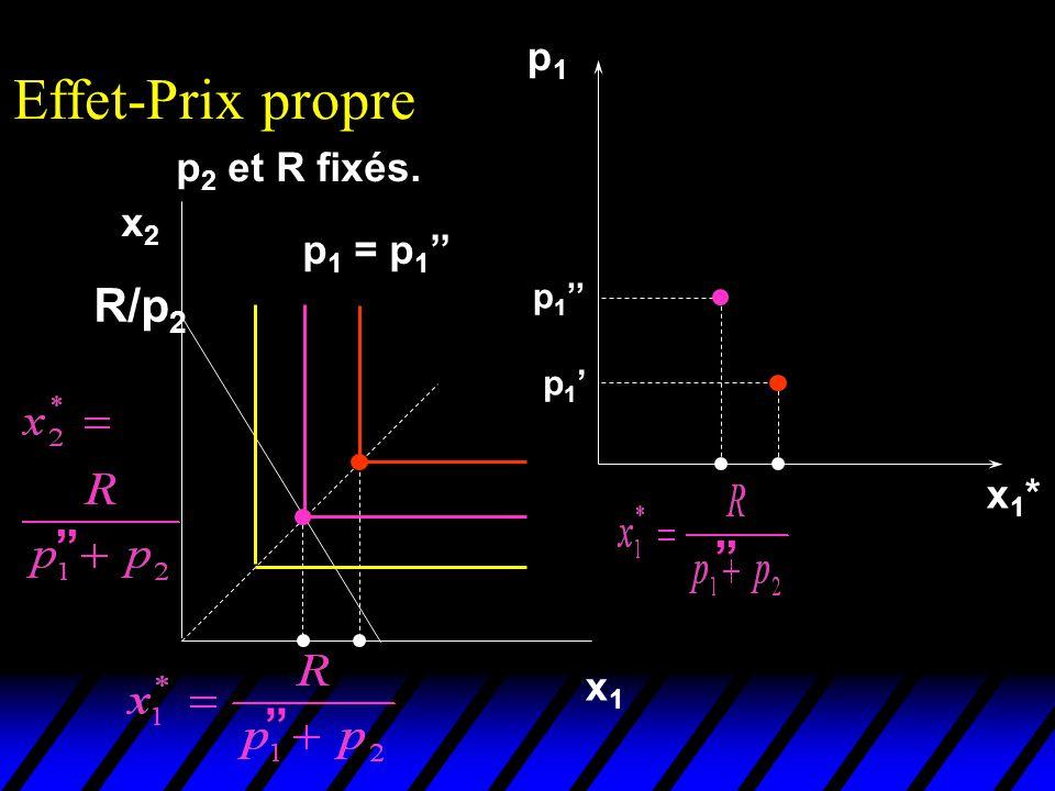 Effet-Prix propre R/p2 '' '' '' p1 p2 et R fixés. x2 p1 = p1'' x1* x1
