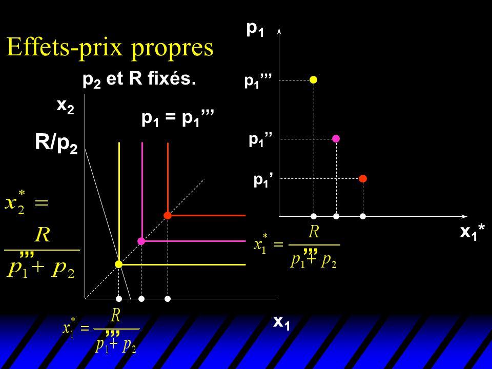 Effets-prix propres R/p2 ''' ''' ''' p1 p2 et R fixés. x2 p1 = p1'''