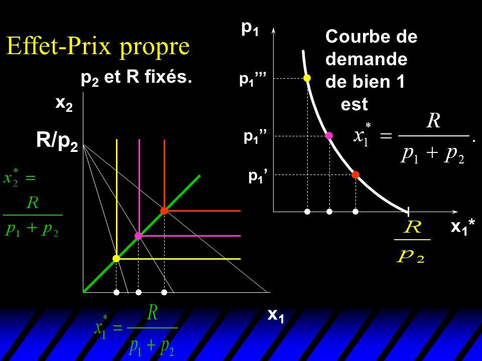Effet-Prix propre R/p2 p1 Courbe de demande de bien 1 est