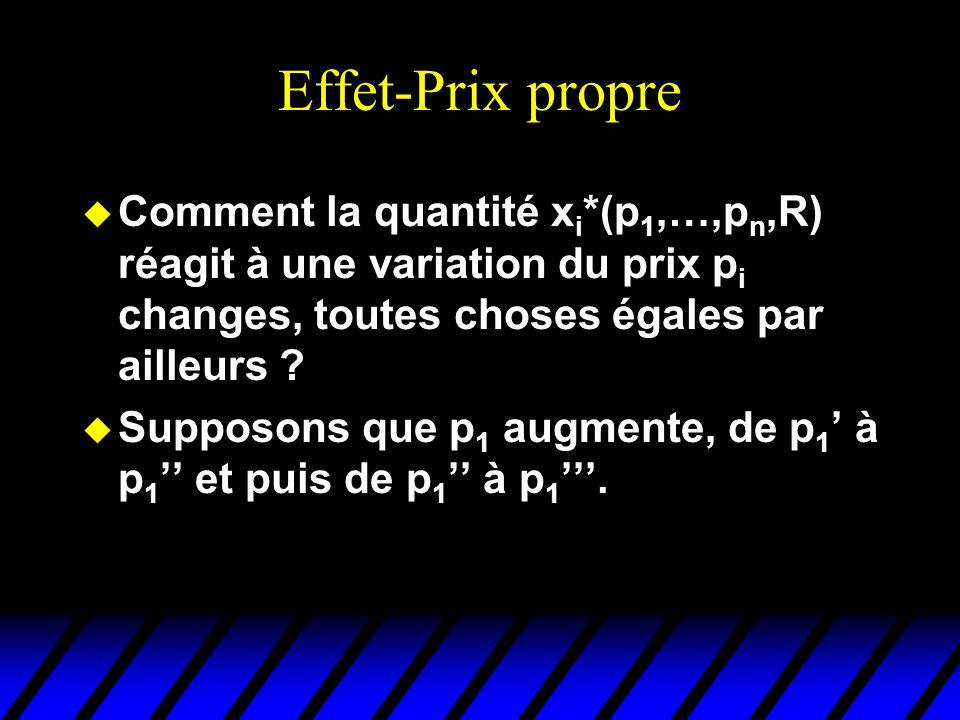 Effet-Prix propre Comment la quantité xi*(p1,…,pn,R) réagit à une variation du prix pi changes, toutes choses égales par ailleurs