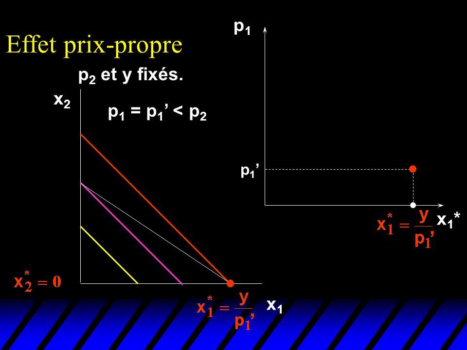 Effet prix-propre p1 p2 et y fixés. x2 p1 = p1' < p2 p1' x1* ' x1 '