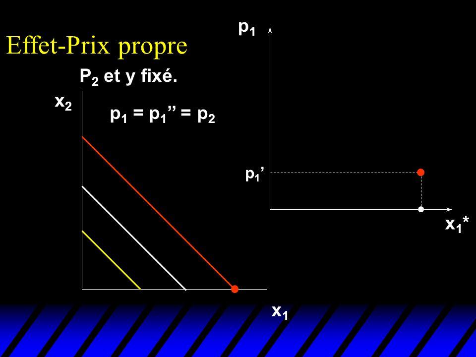 Effet-Prix propre p1 P2 et y fixé. x2 p1 = p1'' = p2 p1' x1* x1
