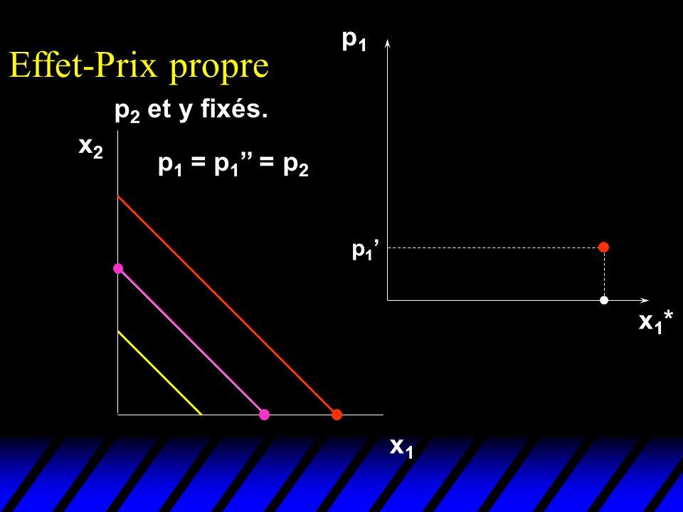 Effet-Prix propre p1 p2 et y fixés. x2 p1 = p1'' = p2 p1' x1* x1