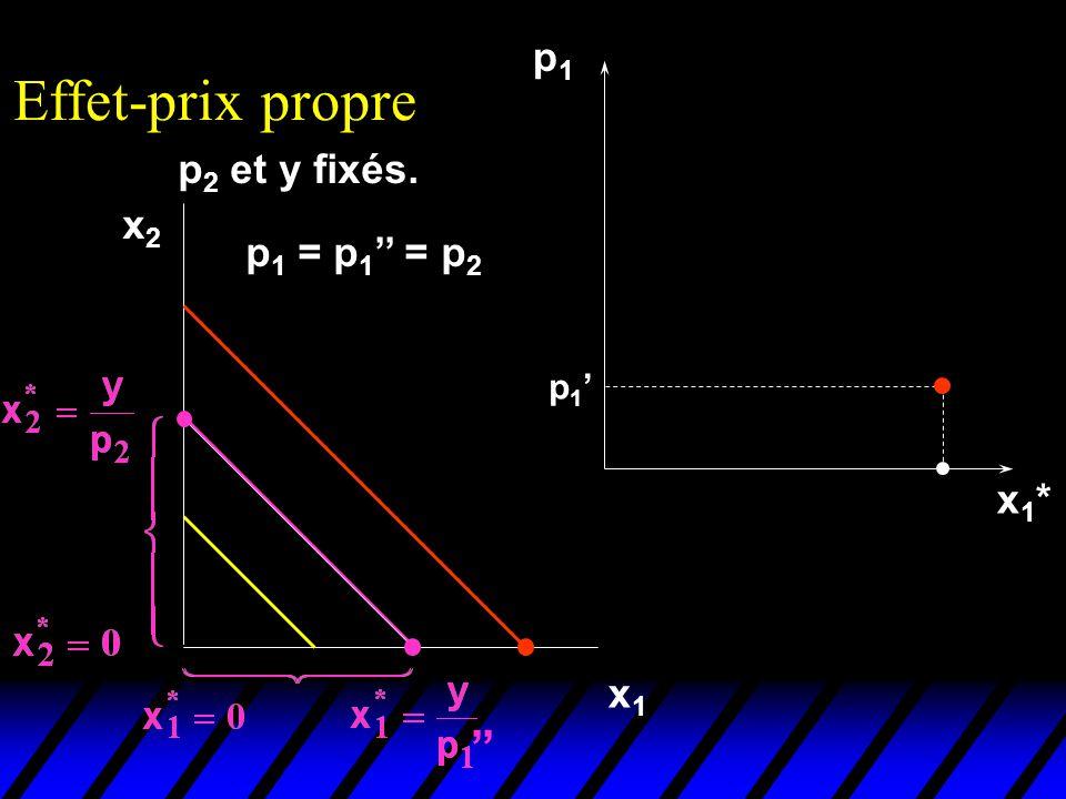 Effet-prix propre p1 p2 et y fixés. x2 p1 = p1'' = p2 p1' x1* x1 ''