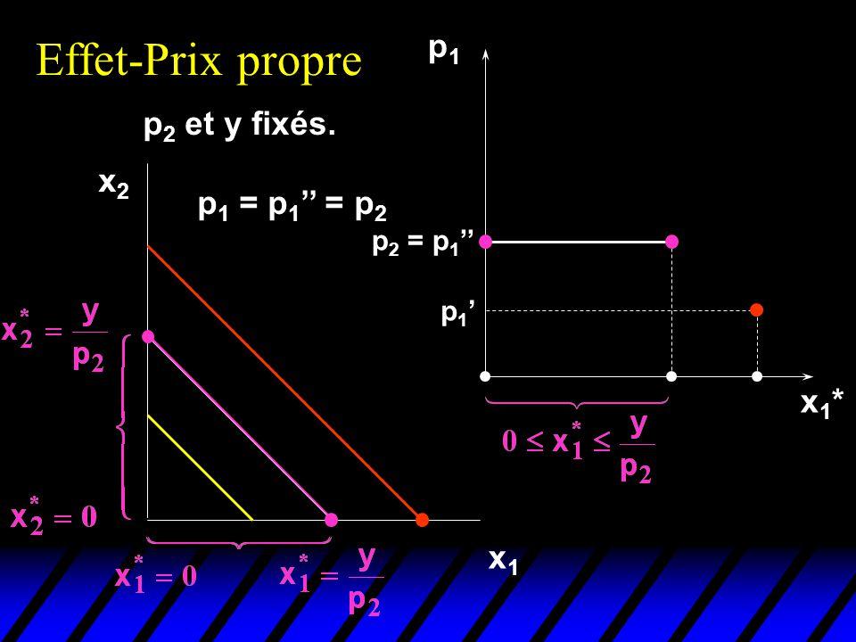 Effet-Prix propre p1 p2 et y fixés. x2 p1 = p1'' = p2 x1* x1 p2 = p1''
