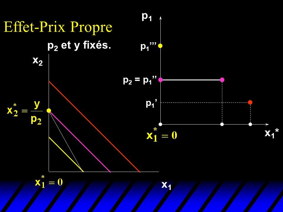 Effet-Prix Propre p1 p2 et y fixés. p1''' x2 p2 = p1'' p1' x1* x1