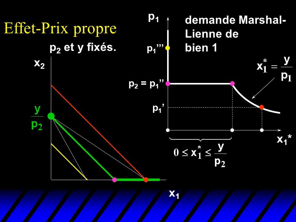 Effet-Prix propre p1 demande Marshal- Lienne de bien 1 p2 et y fixés.