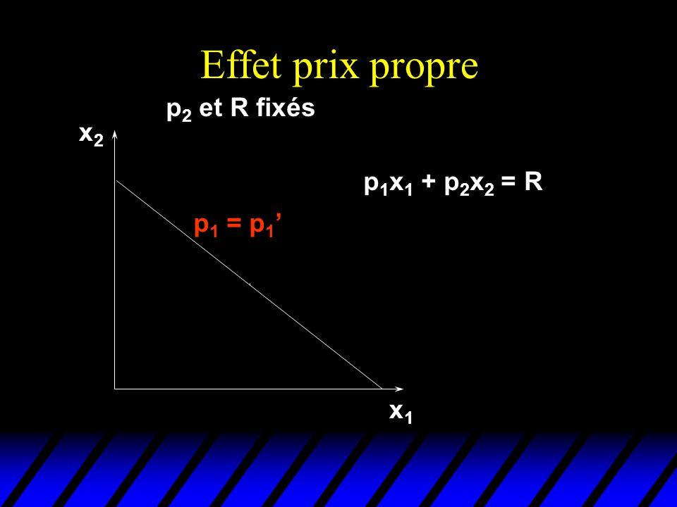 Effet prix propre p2 et R fixés x2 p1x1 + p2x2 = R p1 = p1' x1