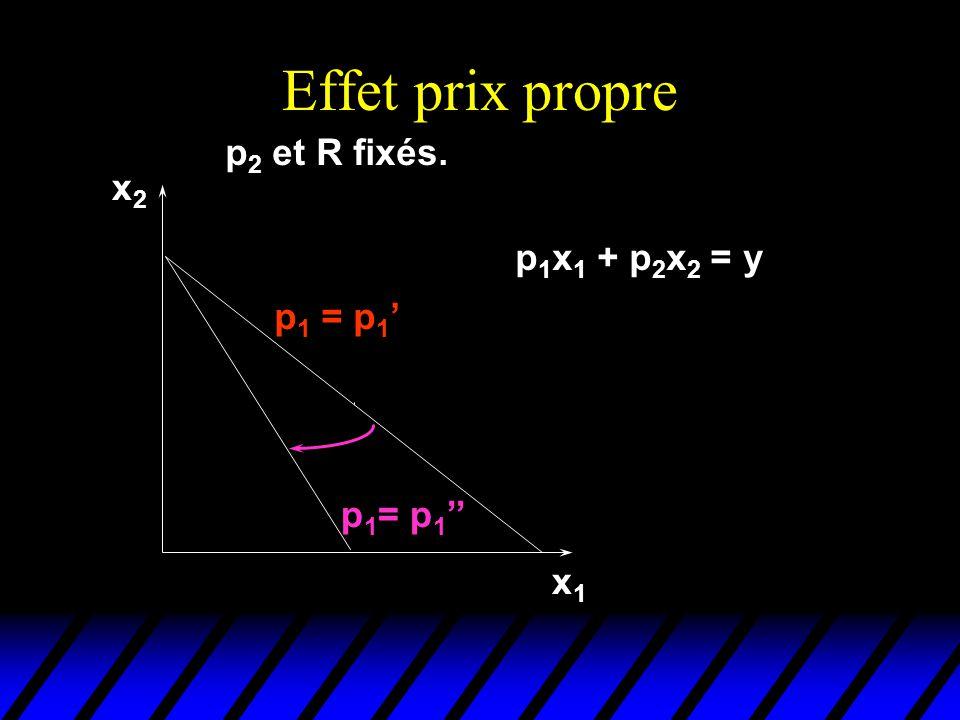 Effet prix propre p2 et R fixés. x2 p1x1 + p2x2 = y p1 = p1' p1= p1''