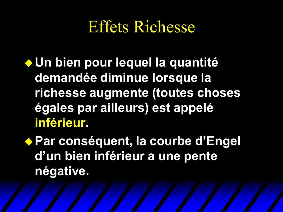 Effets Richesse