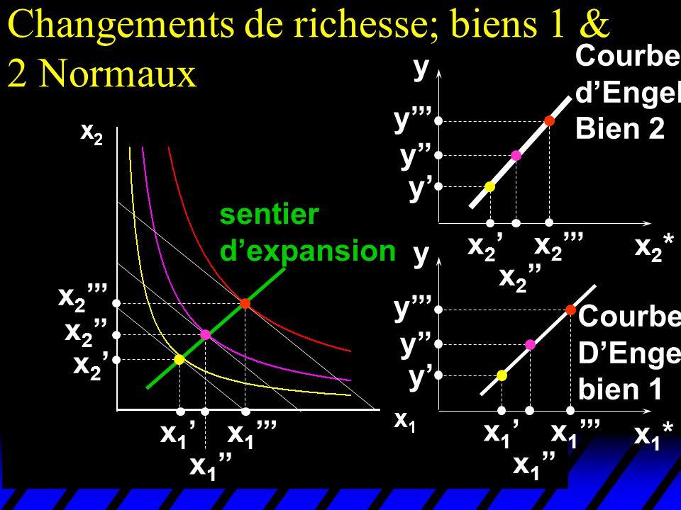 Changements de richesse; biens 1 & 2 Normaux