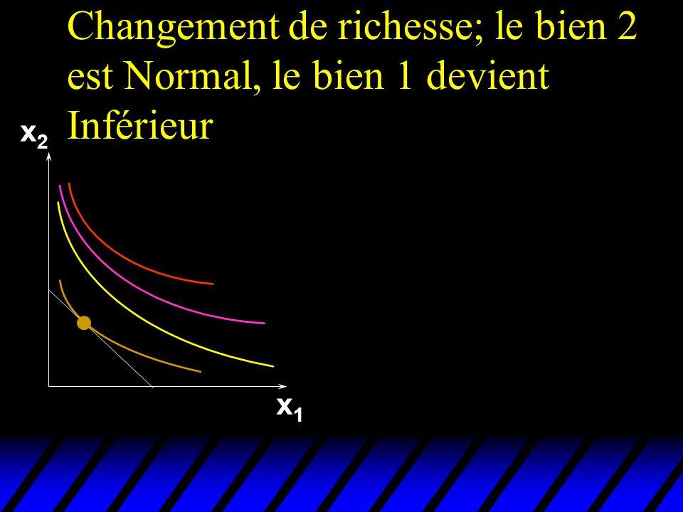 Changement de richesse; le bien 2 est Normal, le bien 1 devient Inférieur