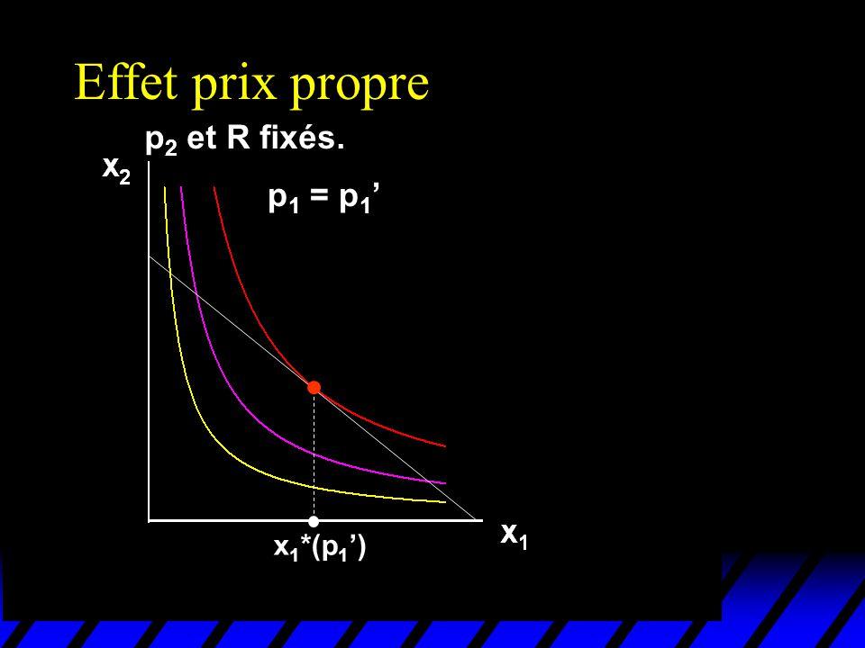Effet prix propre p2 et R fixés. p1 = p1' x1*(p1')