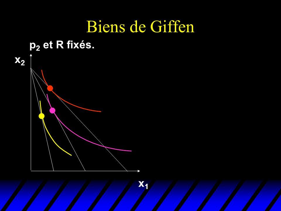 Biens de Giffen p2 et R fixés. x2 x1