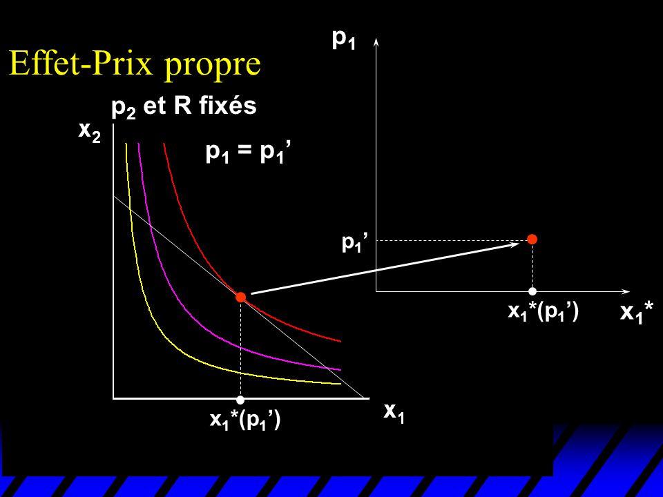 Effet-Prix propre p1 p2 et R fixés p1 = p1' p1' x1*(p1') x1* x1*(p1')