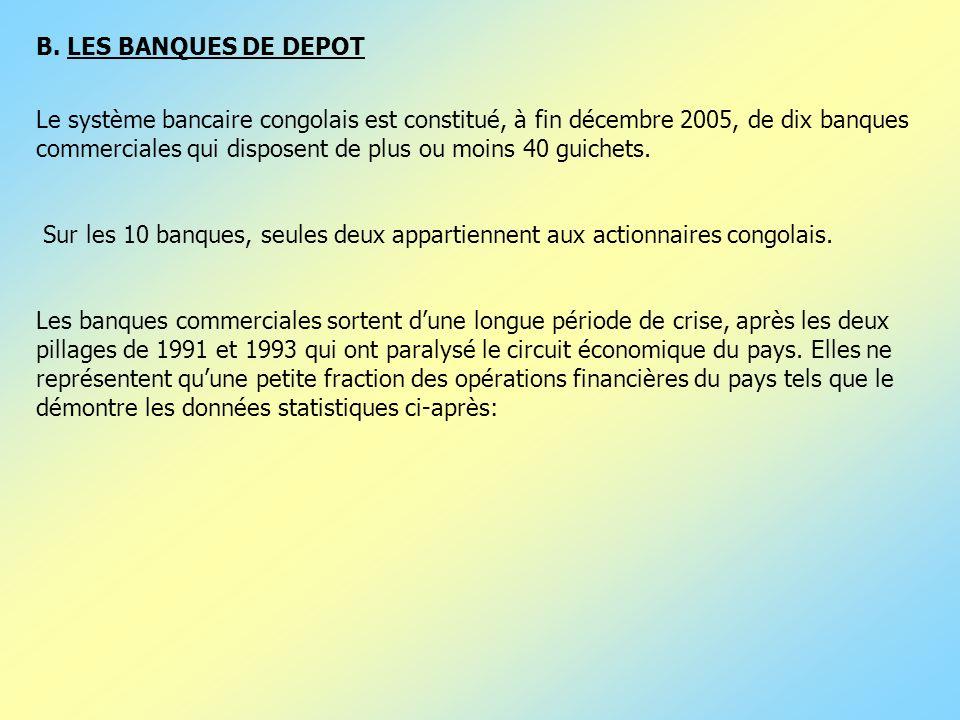 B. LES BANQUES DE DEPOT