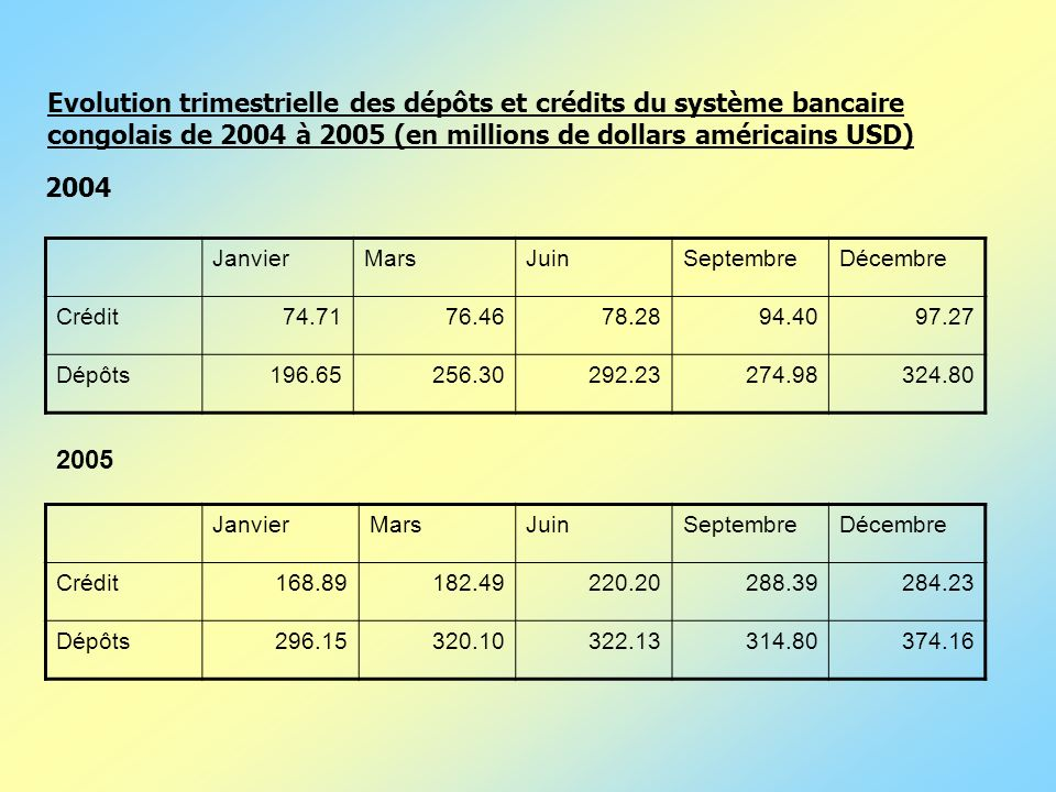 Evolution trimestrielle des dépôts et crédits du système bancaire congolais de 2004 à 2005 (en millions de dollars américains USD)