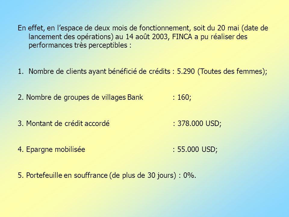 En effet, en l'espace de deux mois de fonctionnement, soit du 20 mai (date de lancement des opérations) au 14 août 2003, FINCA a pu réaliser des performances très perceptibles :