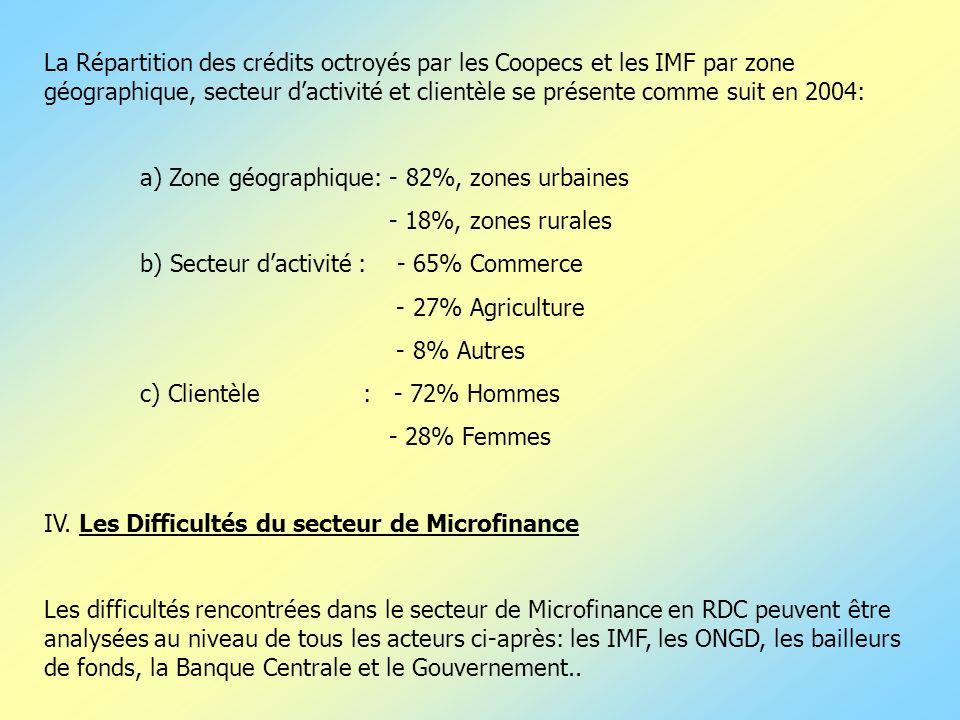La Répartition des crédits octroyés par les Coopecs et les IMF par zone géographique, secteur d'activité et clientèle se présente comme suit en 2004: