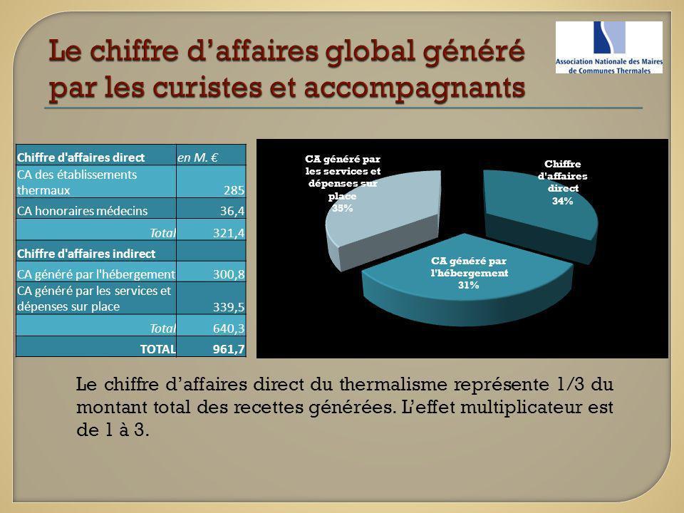 Le chiffre d'affaires global généré par les curistes et accompagnants