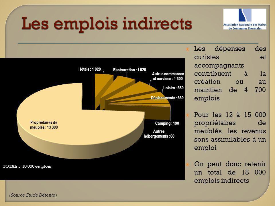 Les emplois indirects Les dépenses des curistes et accompagnants contribuent à la création ou au maintien de 4 700 emplois.