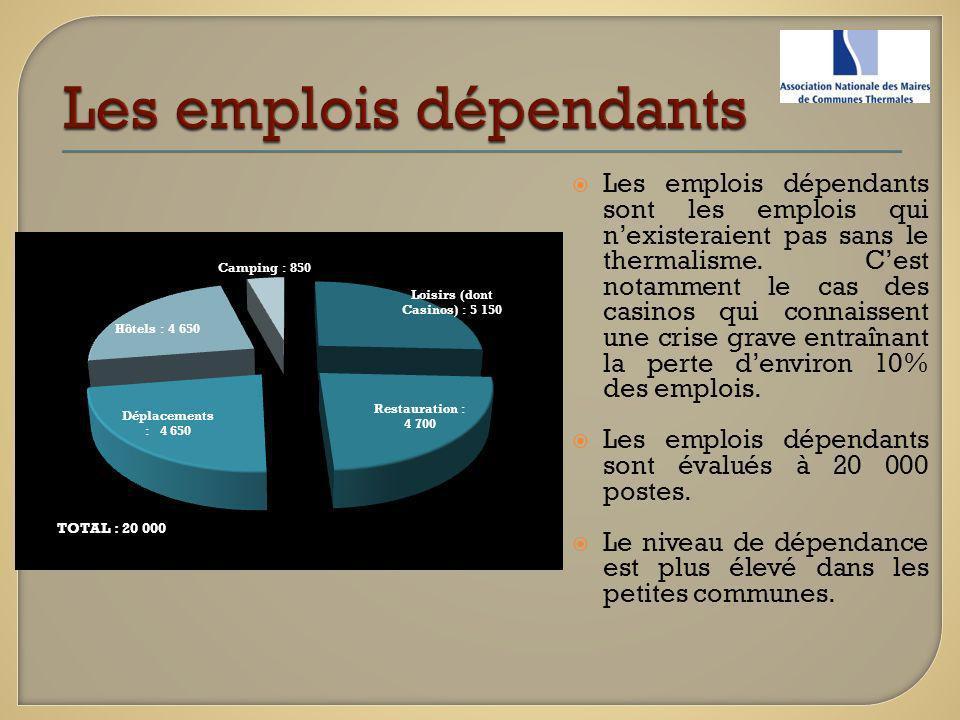 Les emplois dépendants