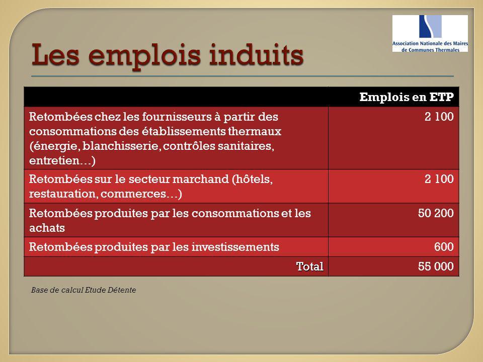 Les emplois induits Emplois en ETP