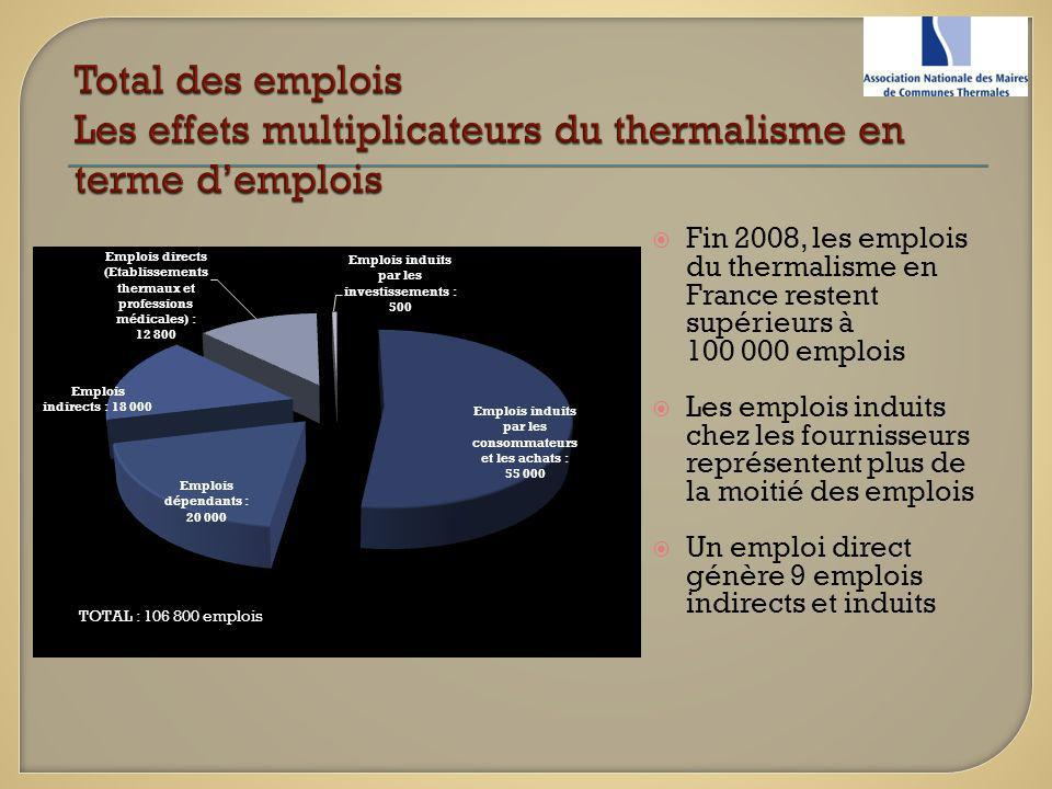 Total des emplois Les effets multiplicateurs du thermalisme en terme d'emplois
