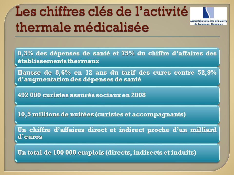 Les chiffres clés de l'activité thermale médicalisée