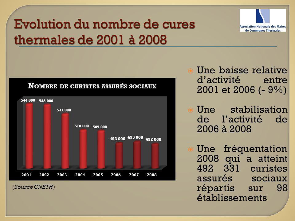 Evolution du nombre de cures thermales de 2001 à 2008