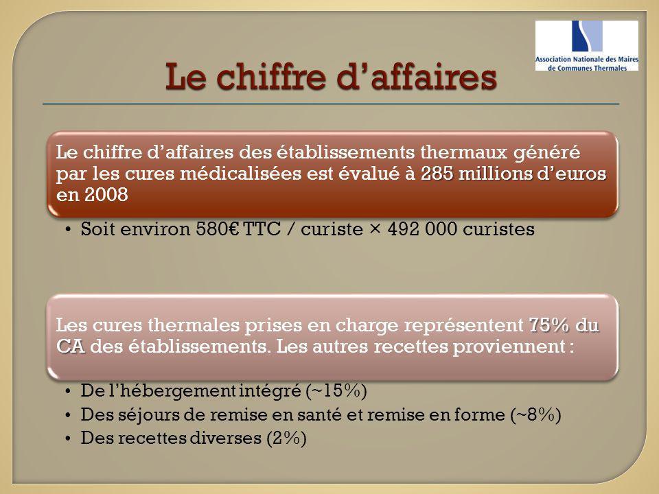 Le chiffre d'affaires Le chiffre d'affaires des établissements thermaux généré par les cures médicalisées est évalué à 285 millions d'euros en 2008.
