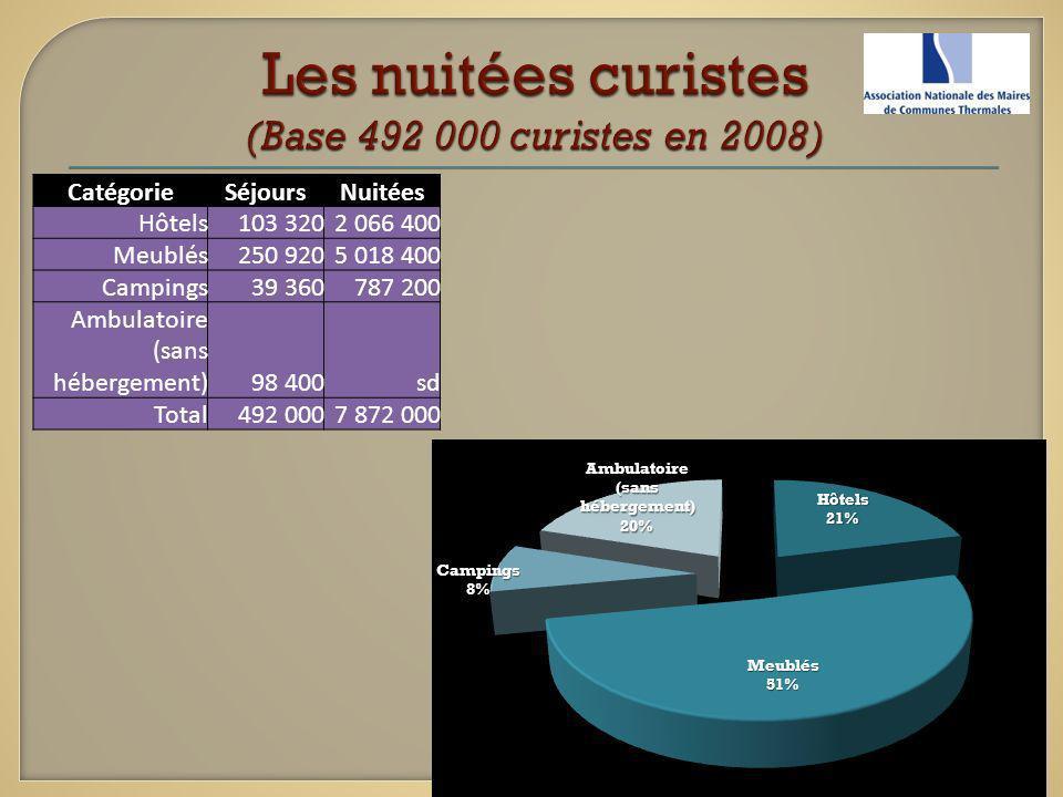 Les nuitées curistes (Base 492 000 curistes en 2008)
