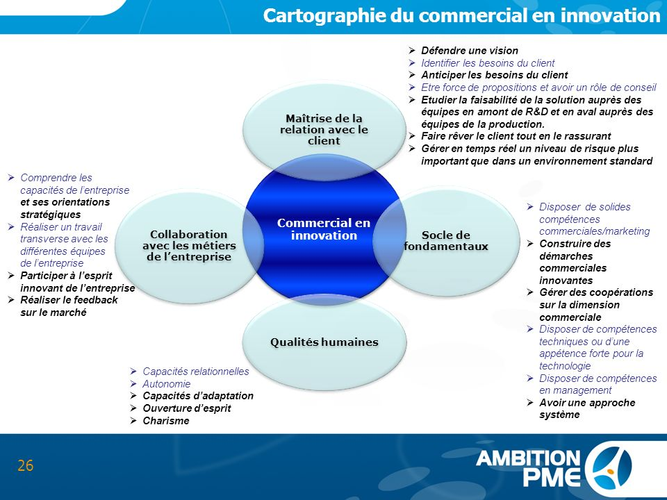 Cartographie du commercial en innovation