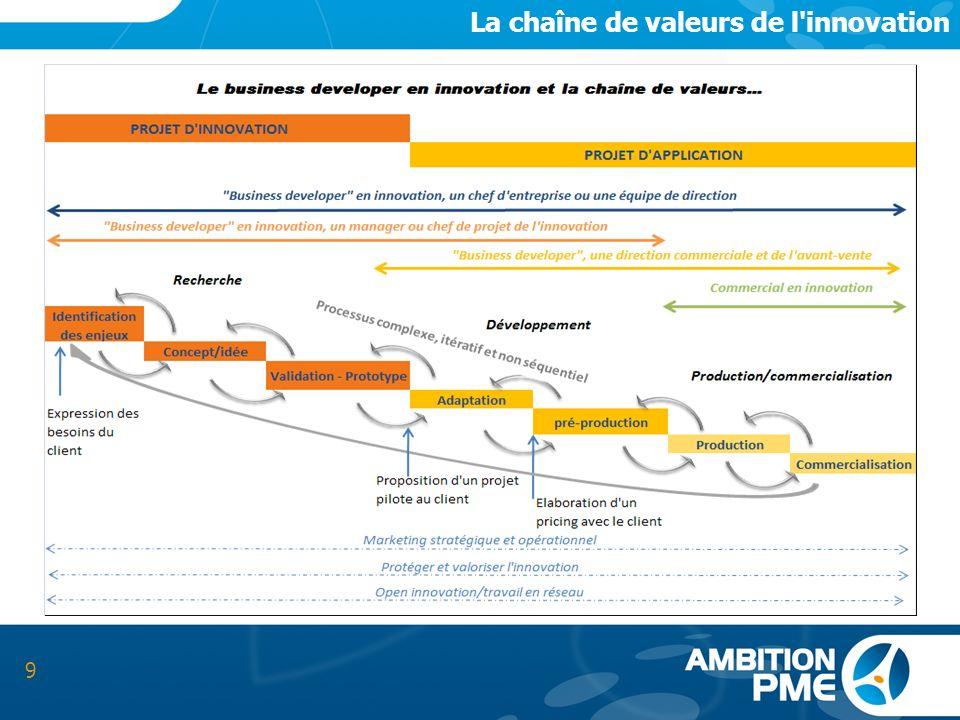 La chaîne de valeurs de l innovation