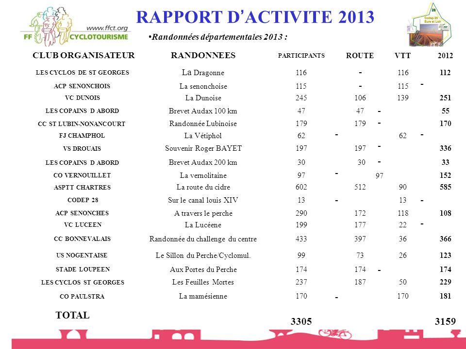 RAPPORT D'ACTIVITE 2013 - TOTAL 3305 3159 - - - - - - - - - - - - -