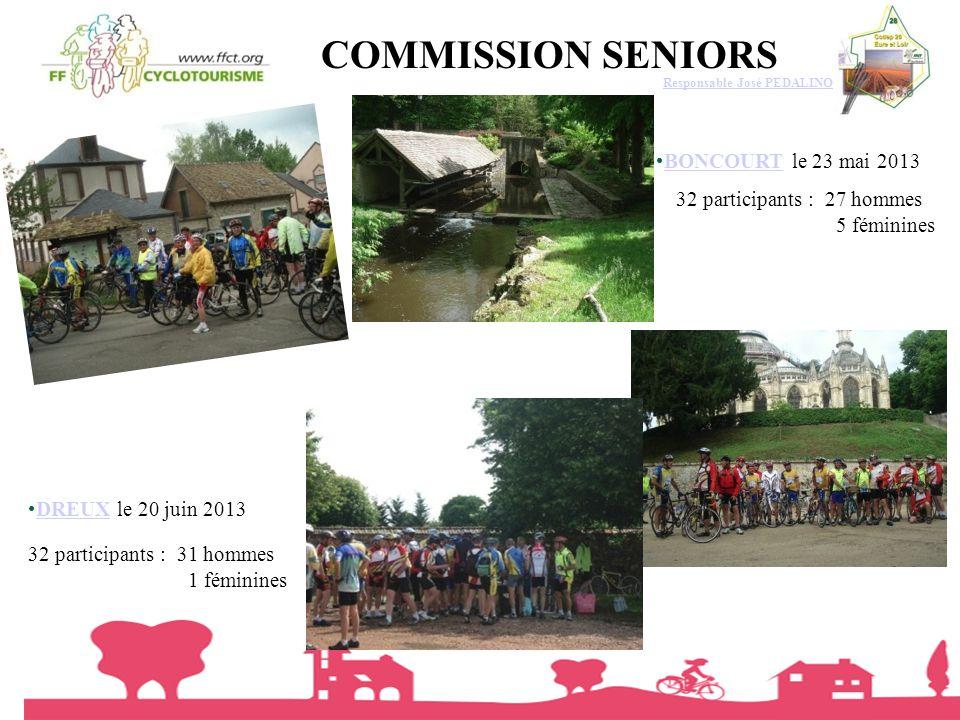 COMMISSION SENIORS BONCOURT le 23 mai 2013 32 participants : 27 hommes