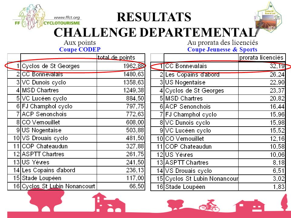 CHALLENGE DEPARTEMENTAL Coupe Jeunesse & Sports