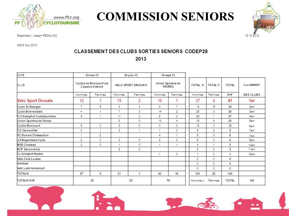 COMMISSION SENIORS CLASSEMENT DES CLUBS SORTIES SENIORS CODEP28 2013