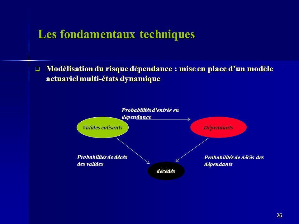 Les fondamentaux techniques