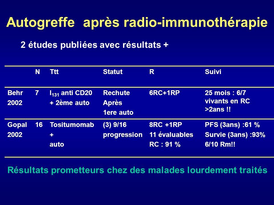 Autogreffe après radio-immunothérapie