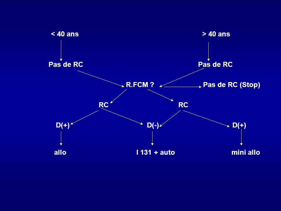 < 40 ans > 40 ans Pas de RC Pas de RC. R.FCM Pas de RC (Stop)