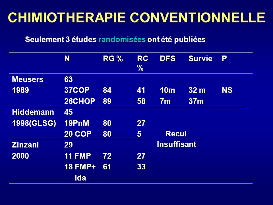 CHIMIOTHERAPIE CONVENTIONNELLE