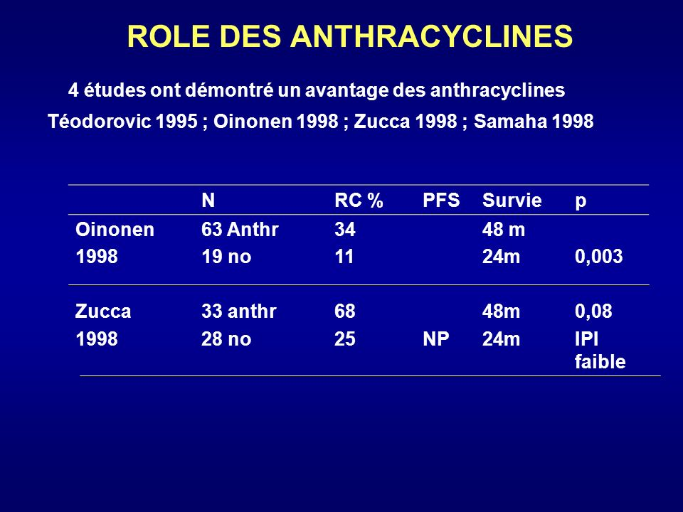 ROLE DES ANTHRACYCLINES