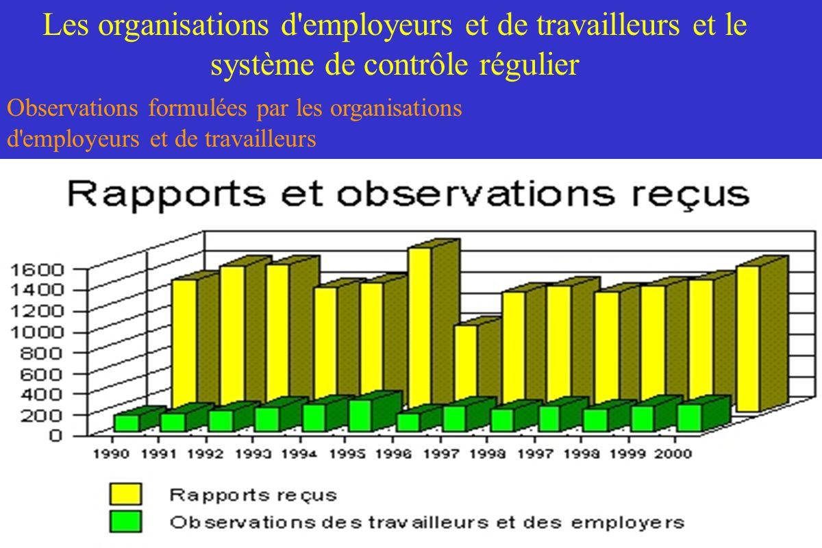 Les organisations d employeurs et de travailleurs et le système de contrôle régulier