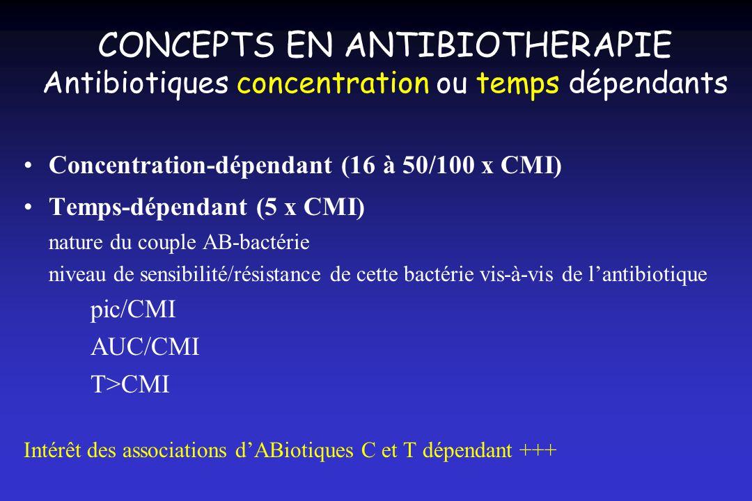 CONCEPTS EN ANTIBIOTHERAPIE Antibiotiques concentration ou temps dépendants