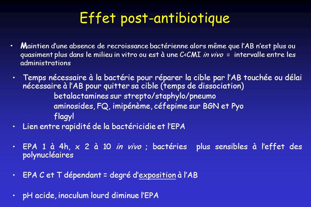 Effet post-antibiotique