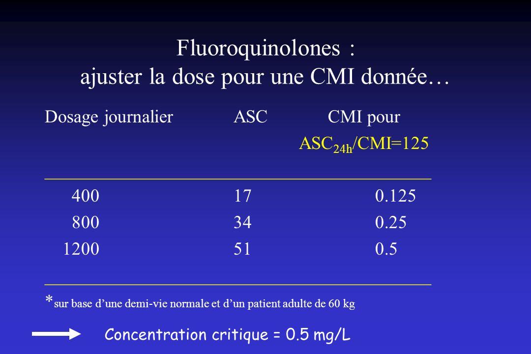Fluoroquinolones : ajuster la dose pour une CMI donnée…