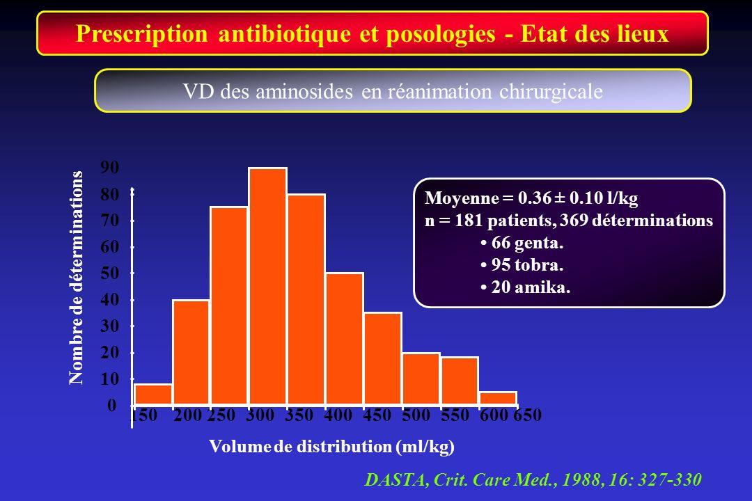 Prescription antibiotique et posologies - Etat des lieux