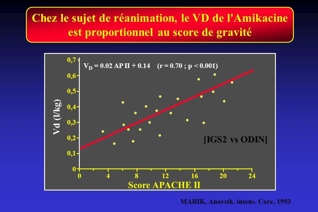 Chez le sujet de réanimation, le VD de l Amikacine est proportionnel au score de gravité